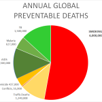 moking kills more people than AIDS, TB, Malaria, War, Homicide and Traffic