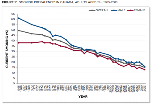 Male and Female smoking trends in Canada.