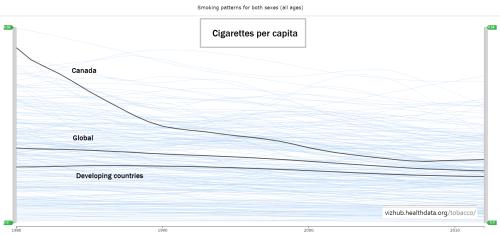 Canadian cigarette consumption per capita