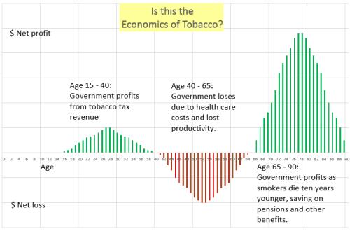 Economics of Tobacco