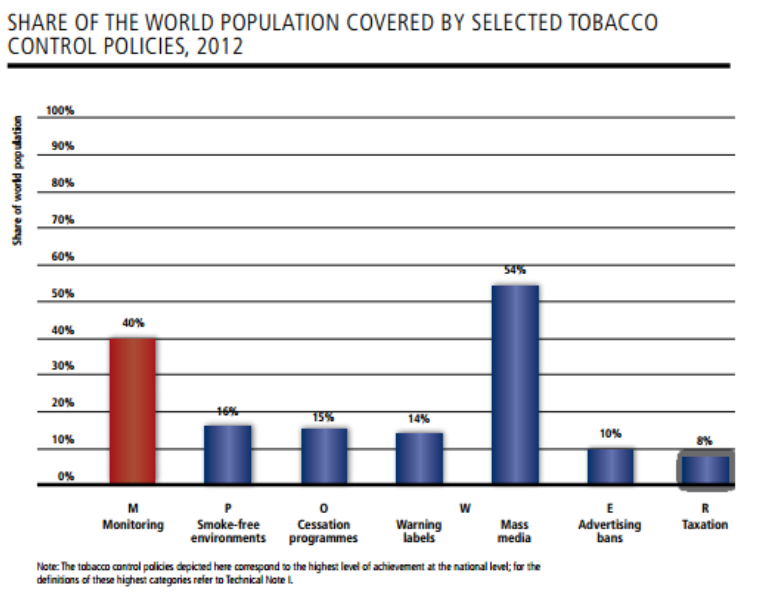 Implementation of tobacco control measures