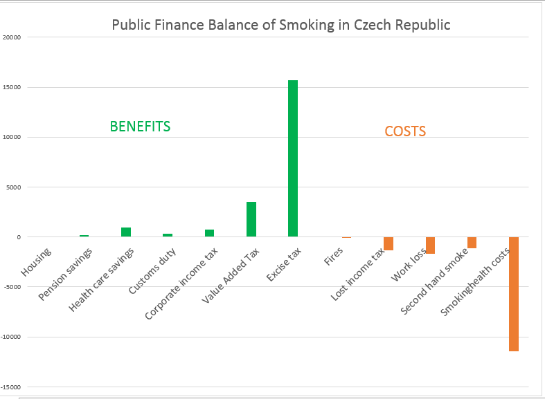 Czech public finances