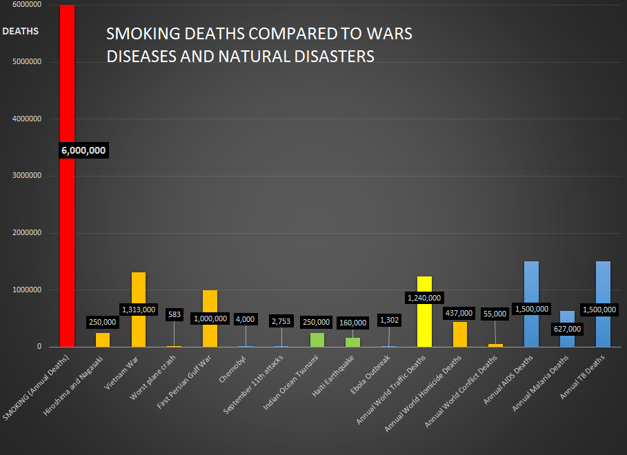 Smoking deaths compared to disasters, war, and common diseases.