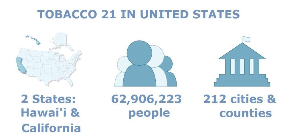 Tobacco 21 in USA