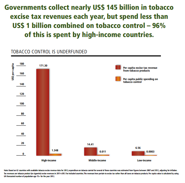 Tobacco: Tax income and spending on tobacco control