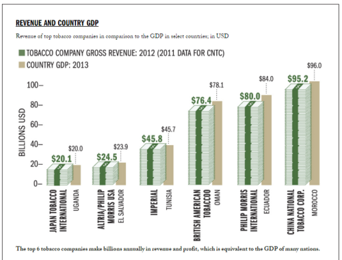 Tobacco Company Revenue compared to GDP of Countries (Tobacco Atlas)